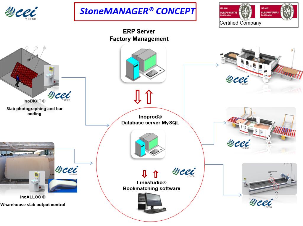 StoneManager Concept 2017